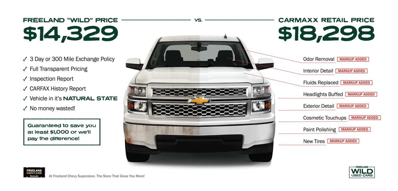 Freeland Wild Cars vs CarMax