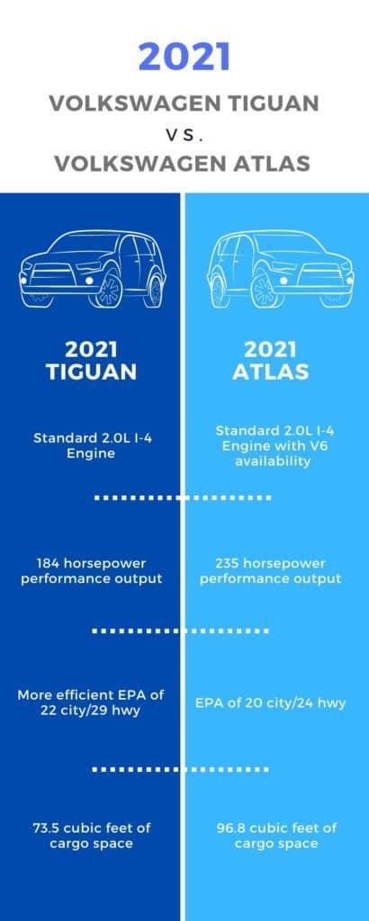 2021 Tiguan vs. 2021 Atlas